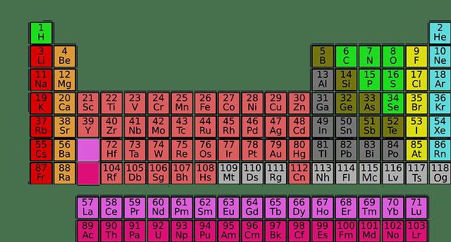 Vollständige Elementetabelle mit Aluminium als eines der Elemente